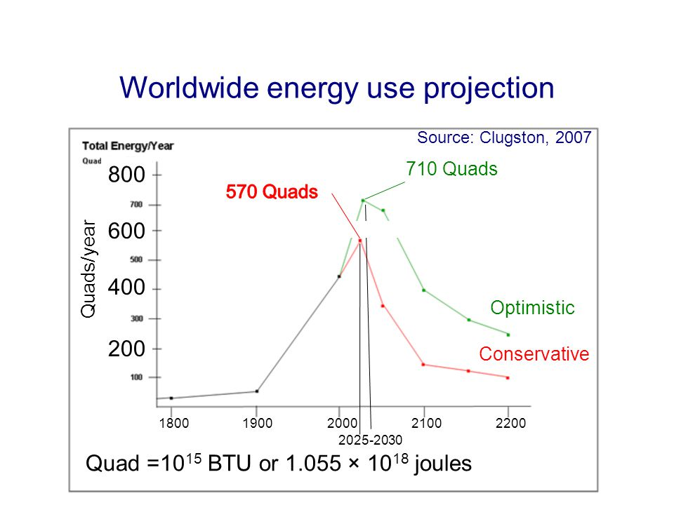 Worldwide energy use projection Source: Clugston, 2007 2025-2030 18001900200021002200 Quad =10 15 BTU or 1.055 × 10 18 joules Quads/year 710 Quads Optimistic Conservative Source: Clugston, 2007 200 400 600 800