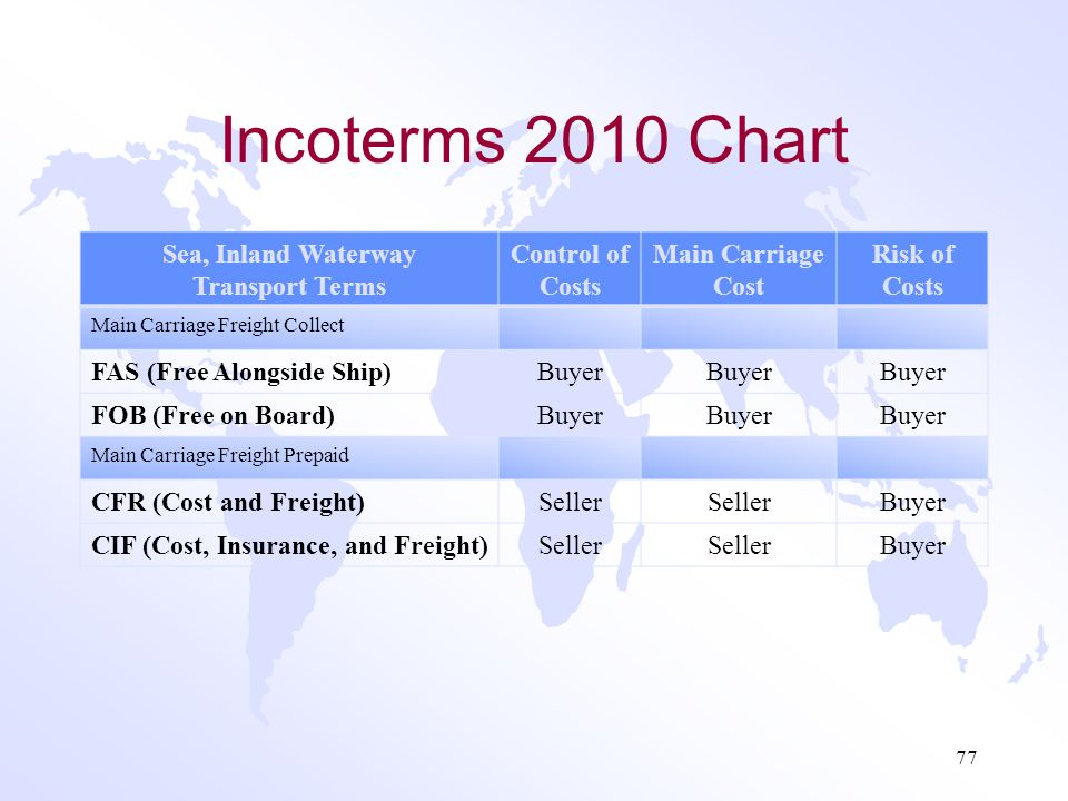 Incoterms 2010 Chart Any Mode TermsControl of Costs Main Carriage Cost Risk of Costs Departure, Freight Collect EXW (Ex-Works) Buyer Main Carriage Fre