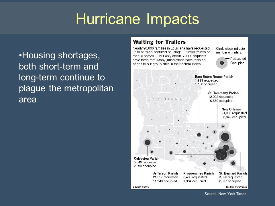 Hurricane Impacts Housing shortages, both short-term and long-term continue to plague the metropolitan area Source: New York Times