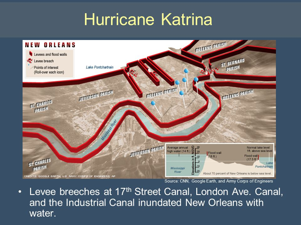 Hurricane Katrina Levee breeches at 17 th Street Canal, London Ave. Canal, and the Industrial Canal inundated New Orleans with water. Source: CNN, Goo