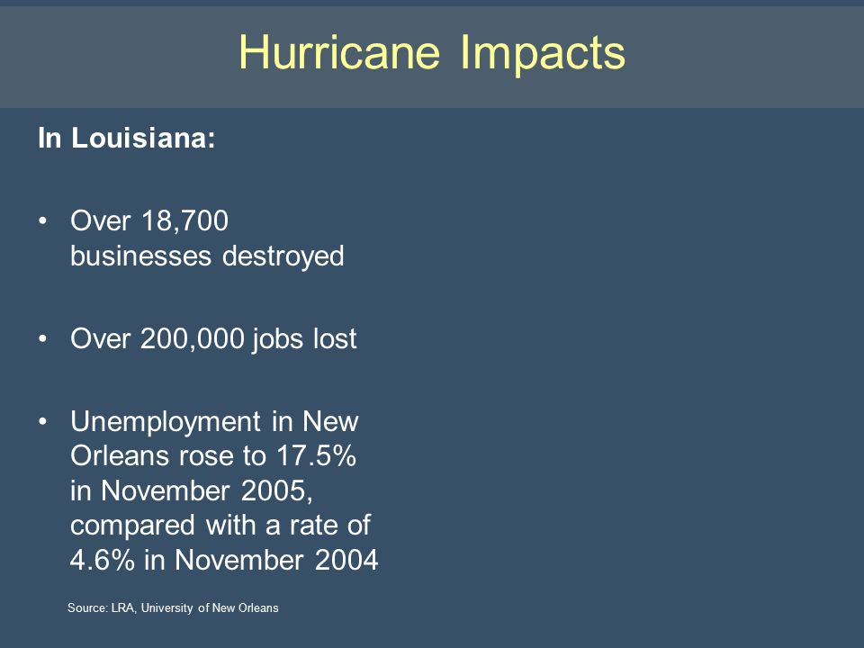 Hurricane Impacts In Louisiana: Over 18,700 businesses destroyed Over 200,000 jobs lost Unemployment in New Orleans rose to 17.5% in November 2005, compared with a rate of 4.6% in November 2004 Source: LRA, University of New Orleans