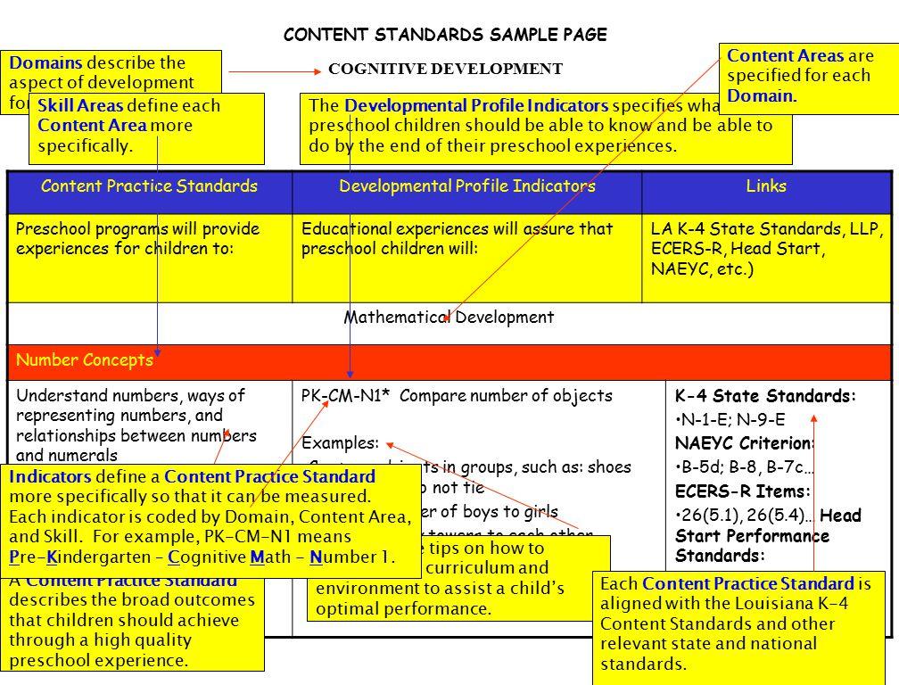 CONTENT STANDARDS SAMPLE PAGE COGNITIVE DEVELOPMENT Content Practice StandardsDevelopmental Profile IndicatorsLinks Preschool programs will provide ex