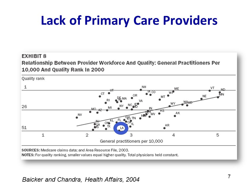 7 Lack of Primary Care Providers 7 Baicker and Chandra, Health Affairs, 2004