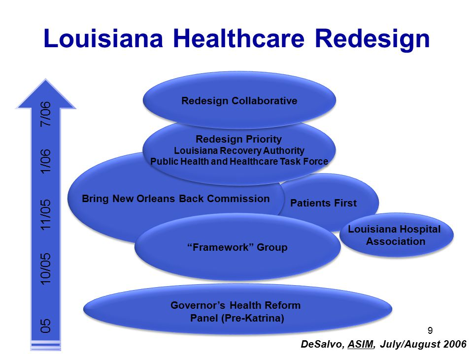 Patients First Governor's Health Reform Panel (Pre-Katrina) Governor's Health Reform Panel (Pre-Katrina) Bring New Orleans Back Commission Framework Group Louisiana Hospital Association Louisiana Hospital Association Redesign Priority Louisiana Recovery Authority Public Health and Healthcare Task Force Redesign Priority Louisiana Recovery Authority Public Health and Healthcare Task Force Redesign Collaborative Louisiana Healthcare Redesign 9 DeSalvo, ASIM, July/August 2006 05 10/05 11/05 1/06 7/06