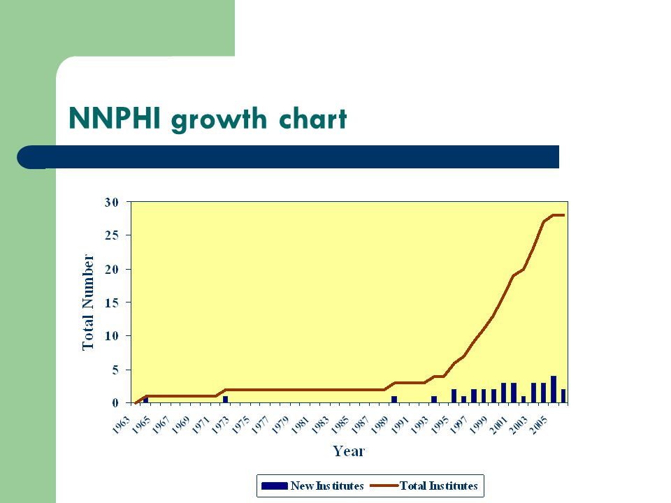 NNPHI growth chart