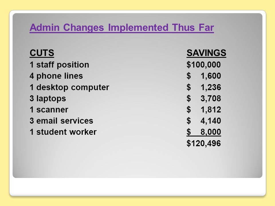 Admin Changes Implemented Thus Far CUTSSAVINGS 1 staff position$100,000 4 phone lines$ 1,600 1 desktop computer$ 1,236 3 laptops$ 3,708 1 scanner$ 1,812 3 email services$ 4,140 1 student worker$ 8,000 $120,496