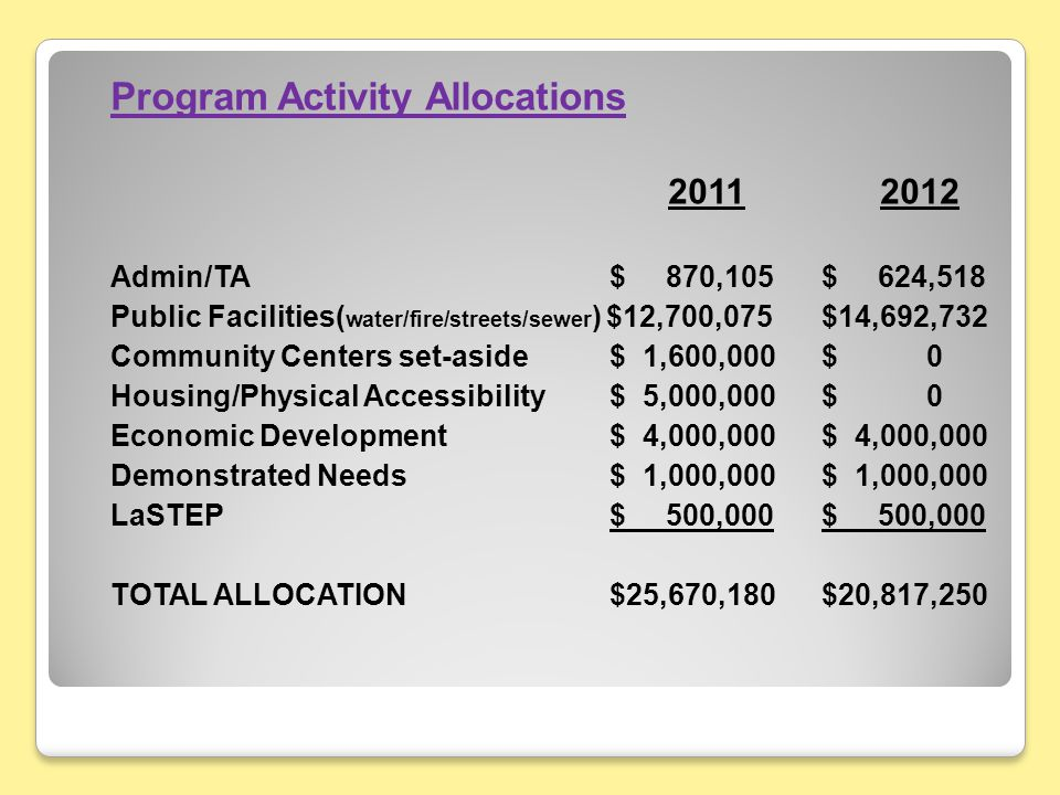 Program Activity Allocations 2011 2012 Admin/TA$ 870,105$ 624,518 Public Facilities( water/fire/streets/sewer ) $12,700,075 $14,692,732 Community Centers set-aside$ 1,600,000$ 0 Housing/Physical Accessibility$ 5,000,000$ 0 Economic Development$ 4,000,000$ 4,000,000 Demonstrated Needs$ 1,000,000$ 1,000,000 LaSTEP$ 500,000$ 500,000 TOTAL ALLOCATION$25,670,180$20,817,250