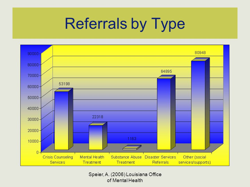Speier, A. (2006) Louisiana Office of Mental Health Referrals by Type