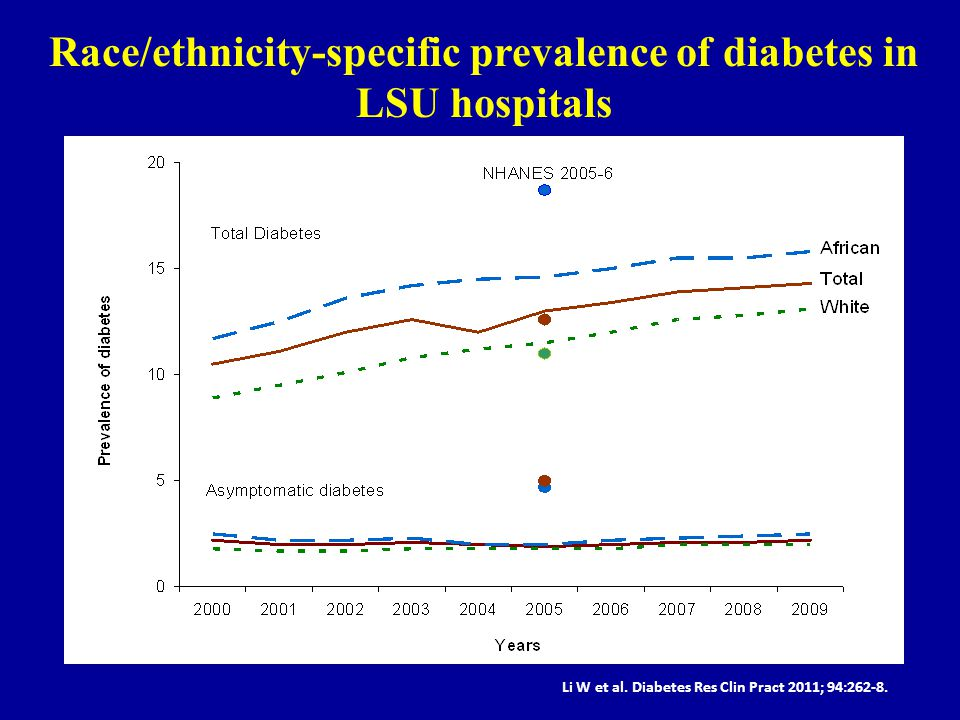Race/ethnicity-specific prevalence of diabetes in LSU hospitals Li W et al. Diabetes Res Clin Pract 2011; 94:262-8.