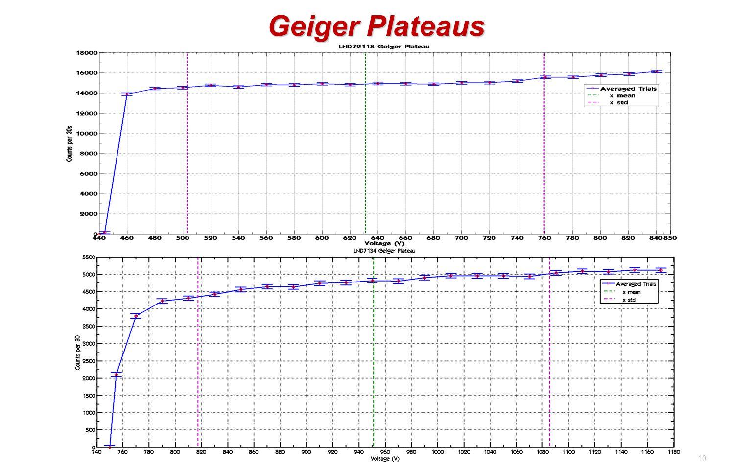 10 Geiger Plateaus