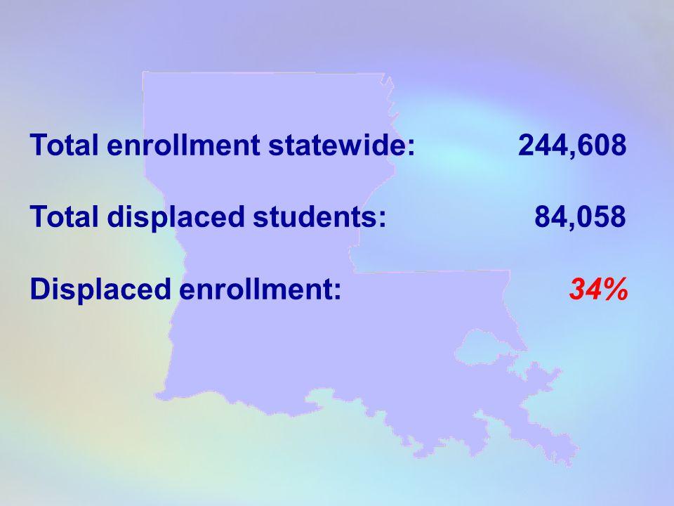 Total enrollment statewide: 244,608 Total displaced students: 84,058 Displaced enrollment: 34%