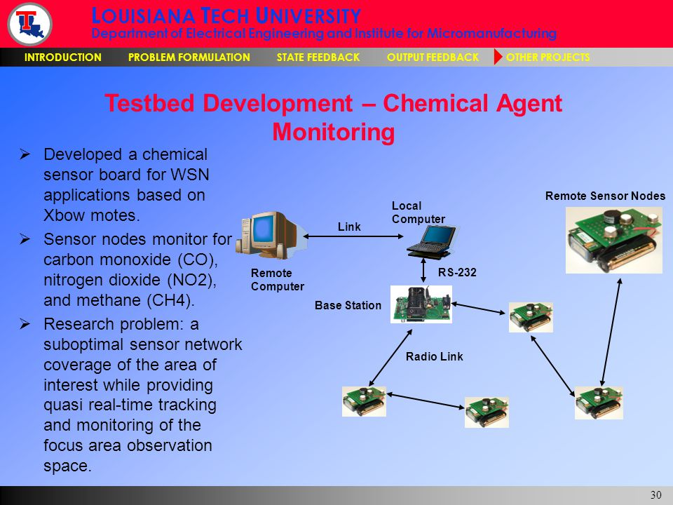 L OUISIANA T ECH U NIVERSITY Department of Electrical Engineering and Institute for Micromanufacturing INTRODUCTION PROBLEM FORMULATION STATE FEEDBACK OUTPUT FEEDBACK OTHER PROJECTS 30 Testbed Development – Chemical Agent Monitoring Base Station Remote Computer Local Computer Link Remote Sensor Nodes Radio Link RS-232  Developed a chemical sensor board for WSN applications based on Xbow motes.