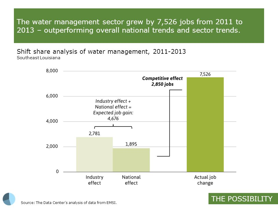 In comparison to other target sectors, only water management and digital media showed a competitive effect.