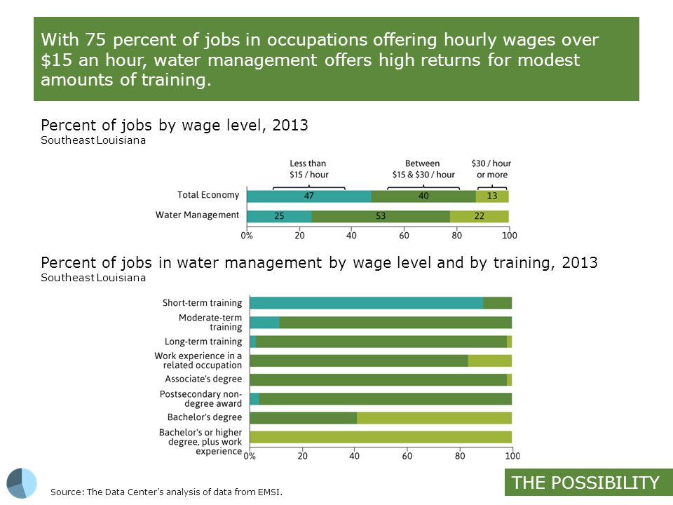 With 75 percent of jobs in occupations offering hourly wages over $15 an hour, water management offers high returns for modest amounts of training.