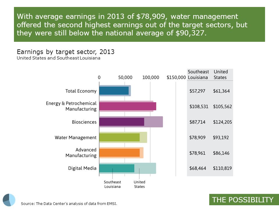 With average earnings in 2013 of $78,909, water management offered the second highest earnings out of the target sectors, but they were still below the national average of $90,327.