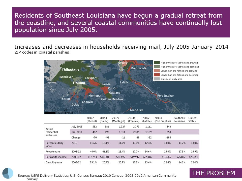Residents of Southeast Louisiana have begun a gradual retreat from the coastline, and several coastal communities have continually lost population since July 2005.