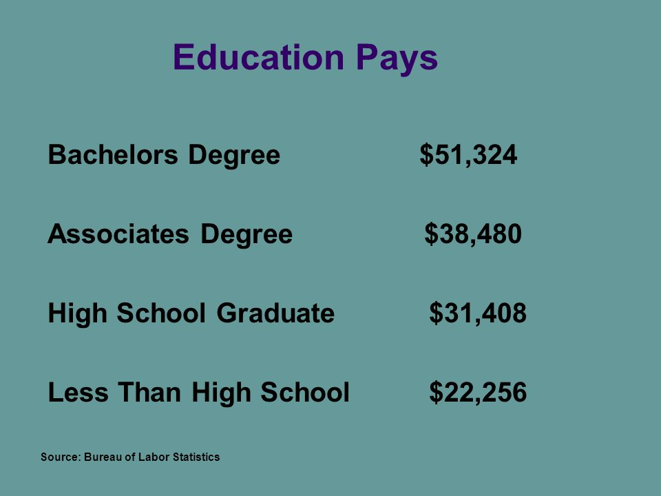 Education Pays Bachelors Degree $51,324 Associates Degree $38,480 High School Graduate $31,408 Less Than High School $22,256 Source: Bureau of Labor Statistics