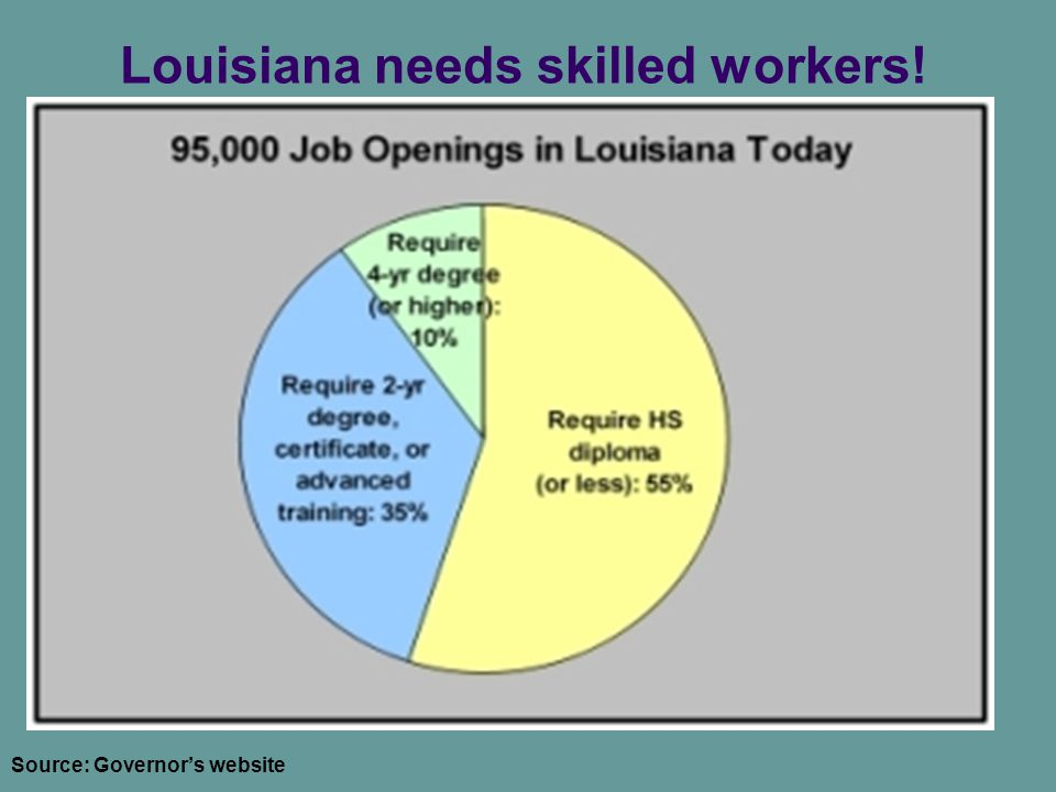 Louisiana needs skilled workers! Source: Governor's website