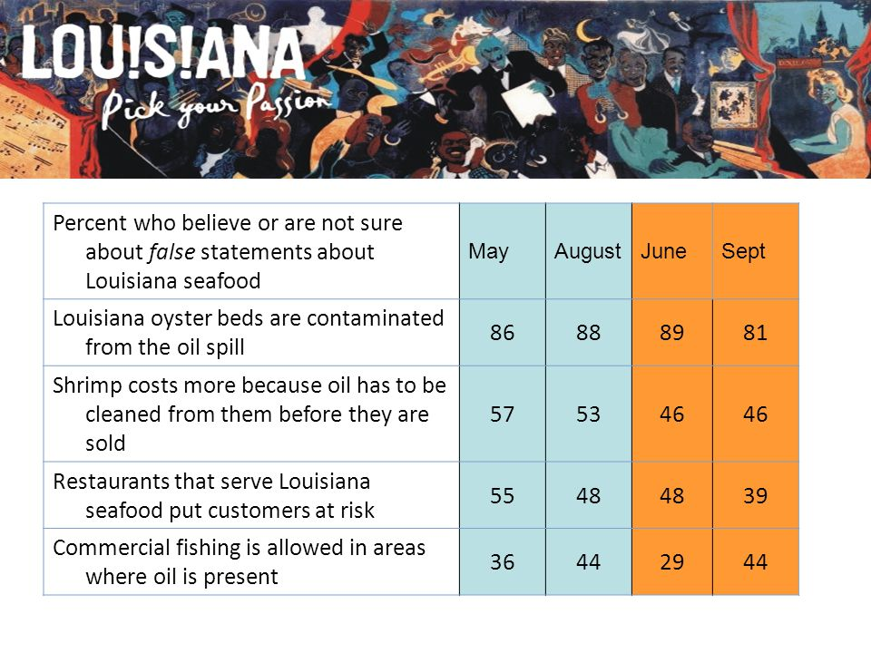 Percent who believe or are not sure about false statements about Louisiana seafood MayAugustJuneSept Louisiana oyster beds are contaminated from the oil spill 86888981 Shrimp costs more because oil has to be cleaned from them before they are sold 575346 Restaurants that serve Louisiana seafood put customers at risk 5548 39 Commercial fishing is allowed in areas where oil is present 36442944
