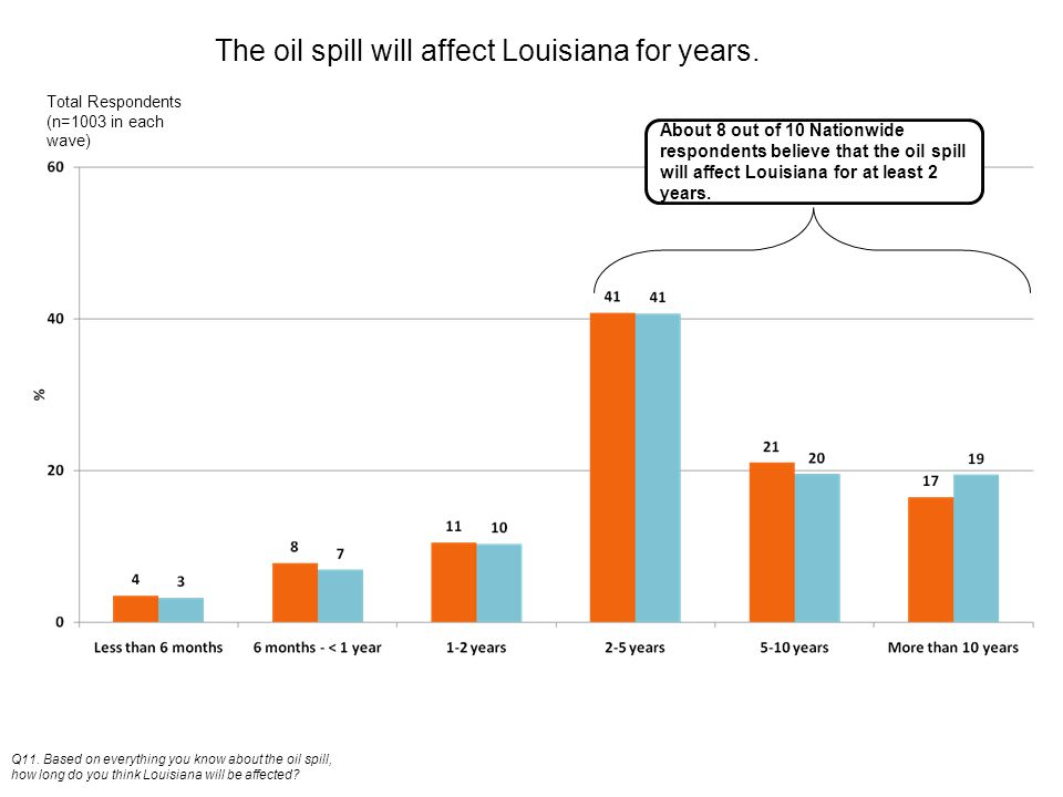 The oil spill will affect Louisiana for years. Q11.