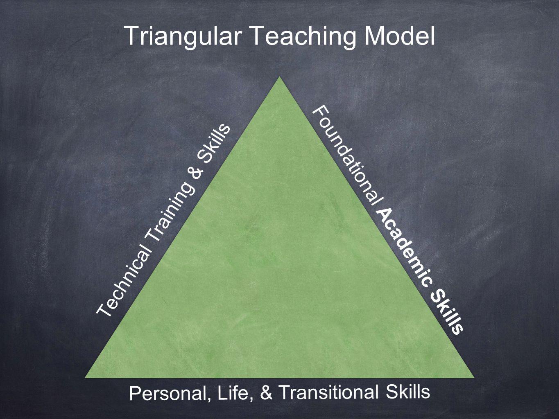 Triangular Teaching Model Technical Training & Skills Foundational Academic Skills Personal, Life, & Transitional Skills