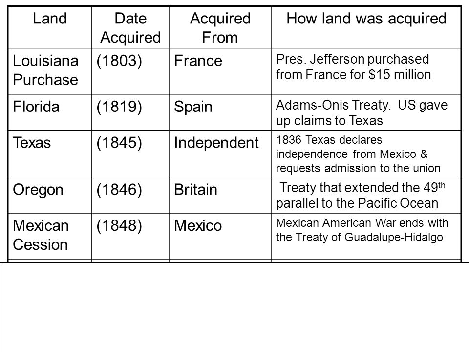 LandDate Acquired Acquired From How land was acquired Louisiana Purchase (1803)France Pres. Jefferson purchased from France for $15 million Florida(18