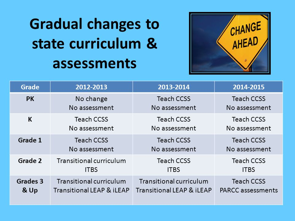 Gradual changes to state curriculum & assessments Grade2012-20132013-20142014-2015 PKNo change No assessment Teach CCSS No assessment Teach CCSS No as