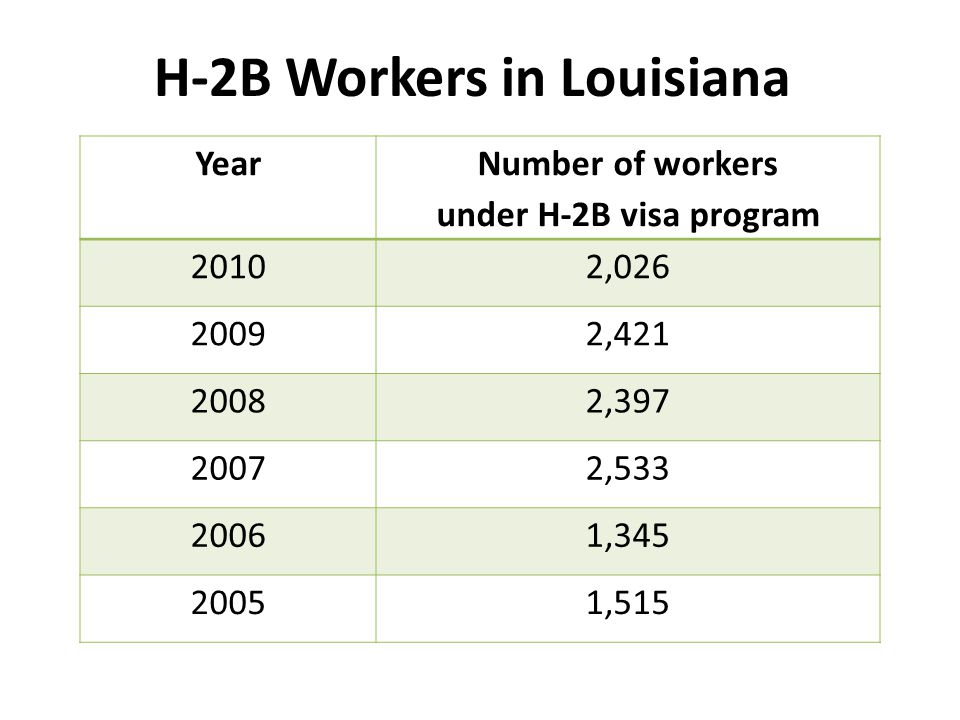 H-2B Workers in Louisiana Year Number of workers under H-2B visa program 20102,026 20092,421 20082,397 20072,533 20061,345 20051,515