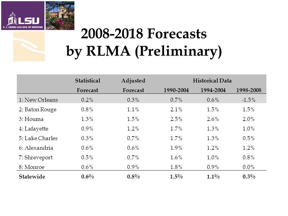 2008-2018 Forecasts by RLMA (Preliminary) StatisticalAdjustedHistorical Data Forecast 1990-20041994-20041998-2008 1: New Orleans0.2%0.3%0.7%0.6%-1.5% 2: Baton Rouge0.8%1.1%2.1%1.5% 3: Houma1.3%1.5%2.5%2.6%2.0% 4: Lafayette0.9%1.2%1.7%1.3%1.0% 5: Lake Charles0.3%0.7%1.7%1.3%0.5% 6: Alexandria0.6% 1.9%1.2% 7: Shreveport0.5%0.7%1.6%1.0%0.8% 8: Monroe0.6%0.9%1.8%0.9%0.0% Statewide0.6%0.8%1.5%1.1%0.3%