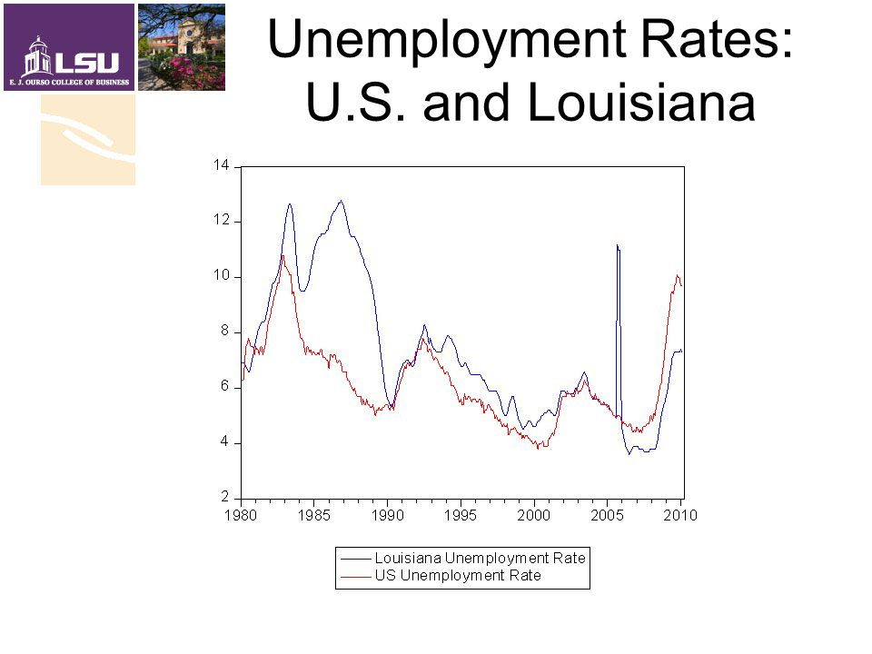 Unemployment Rates: U.S. and Louisiana