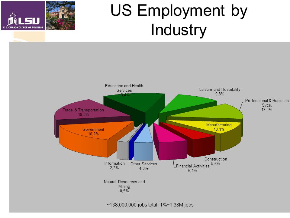 LA Employment by Industry 1%  20,000 jobs