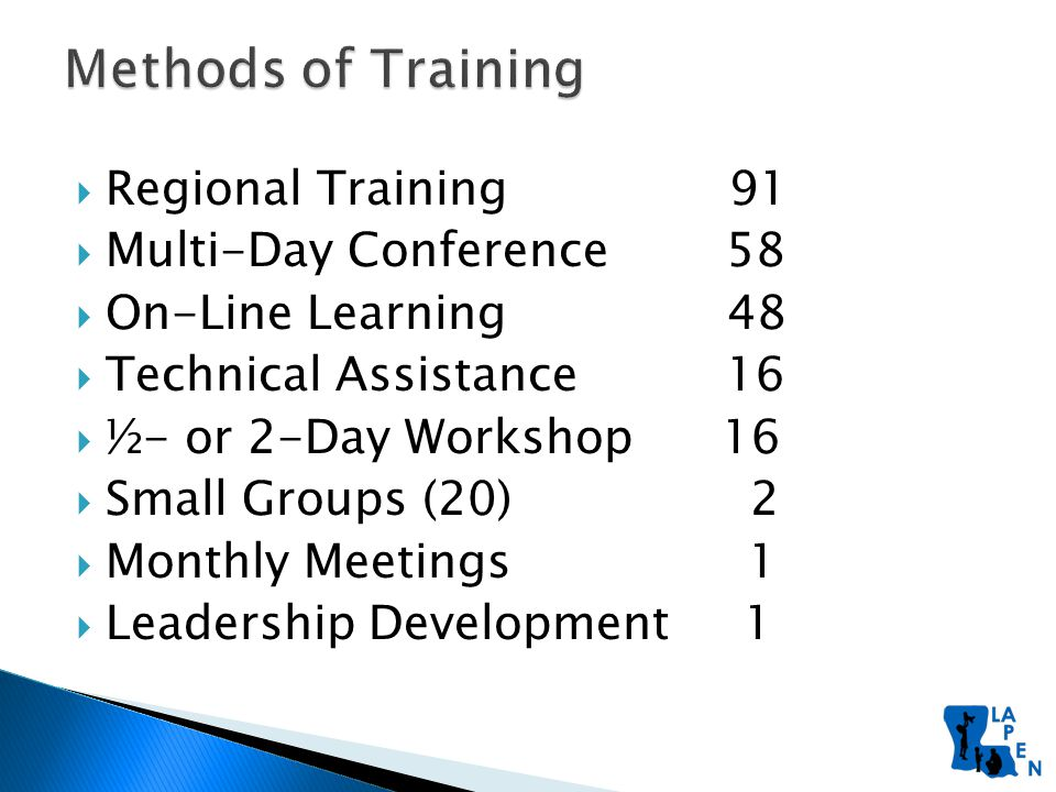  Regional Training 91  Multi-Day Conference 58  On-Line Learning 48  Technical Assistance 16  ½- or 2-Day Workshop 16  Small Groups (20) 2  Monthly Meetings 1  Leadership Development 1
