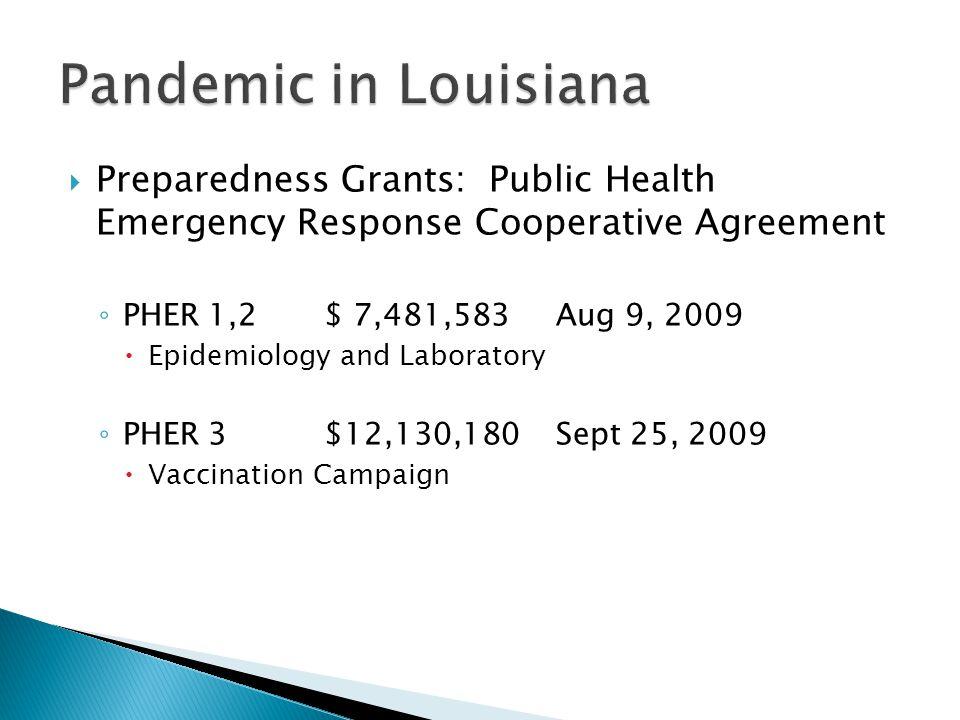  Preparedness Grants: Public Health Emergency Response Cooperative Agreement ◦ PHER 1,2 $ 7,481,583 Aug 9, 2009  Epidemiology and Laboratory ◦ PHER