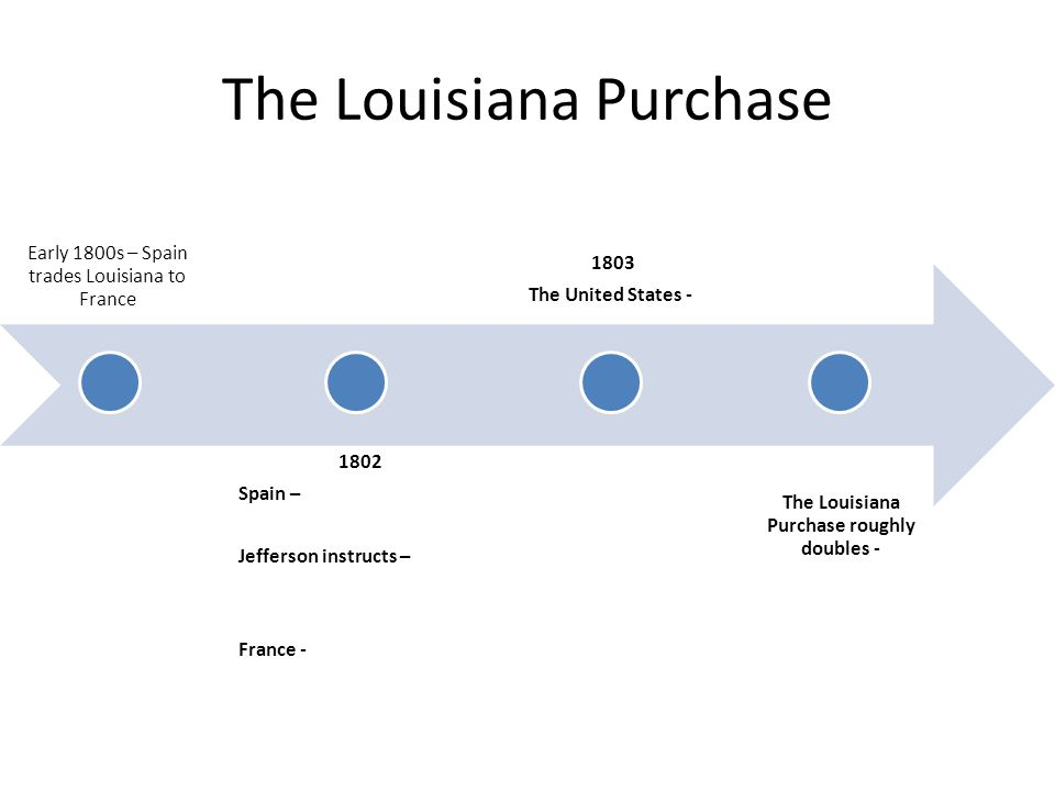 The Louisiana Purchase Early 1800s – Spain trades Louisiana to France 1802 Spain – Jefferson instructs – France - 1803 The United States - The Louisiana Purchase roughly doubles -