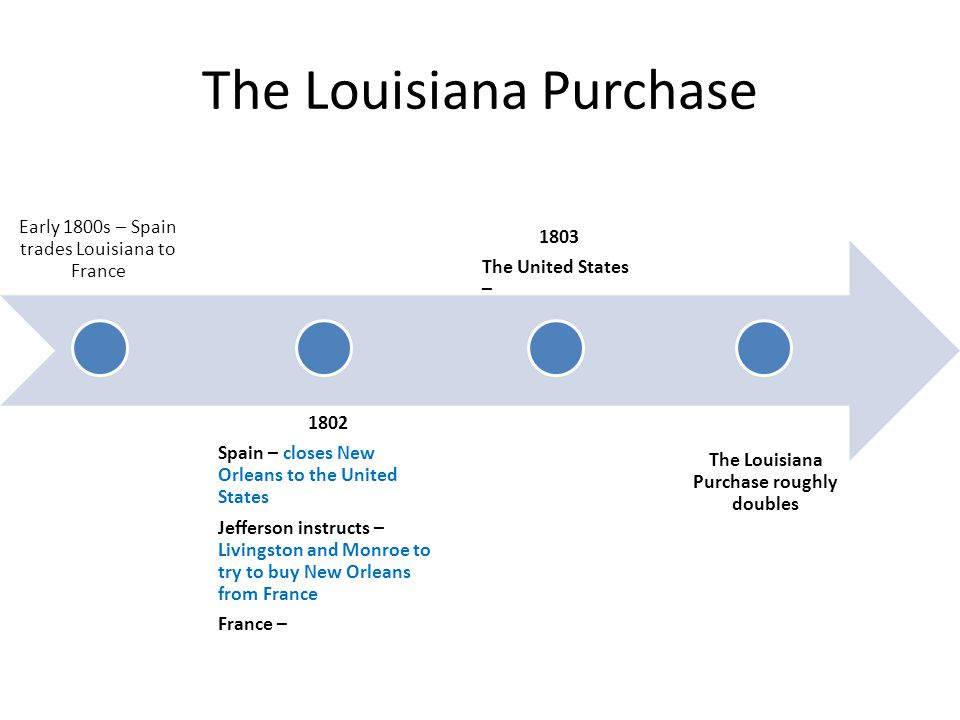 The Louisiana Purchase Early 1800s – Spain trades Louisiana to France 1802 Spain – closes New Orleans to the United States Jefferson instructs – Livingston and Monroe to try to buy New Orleans from France France – 1803 The United States – The Louisiana Purchase roughly doubles