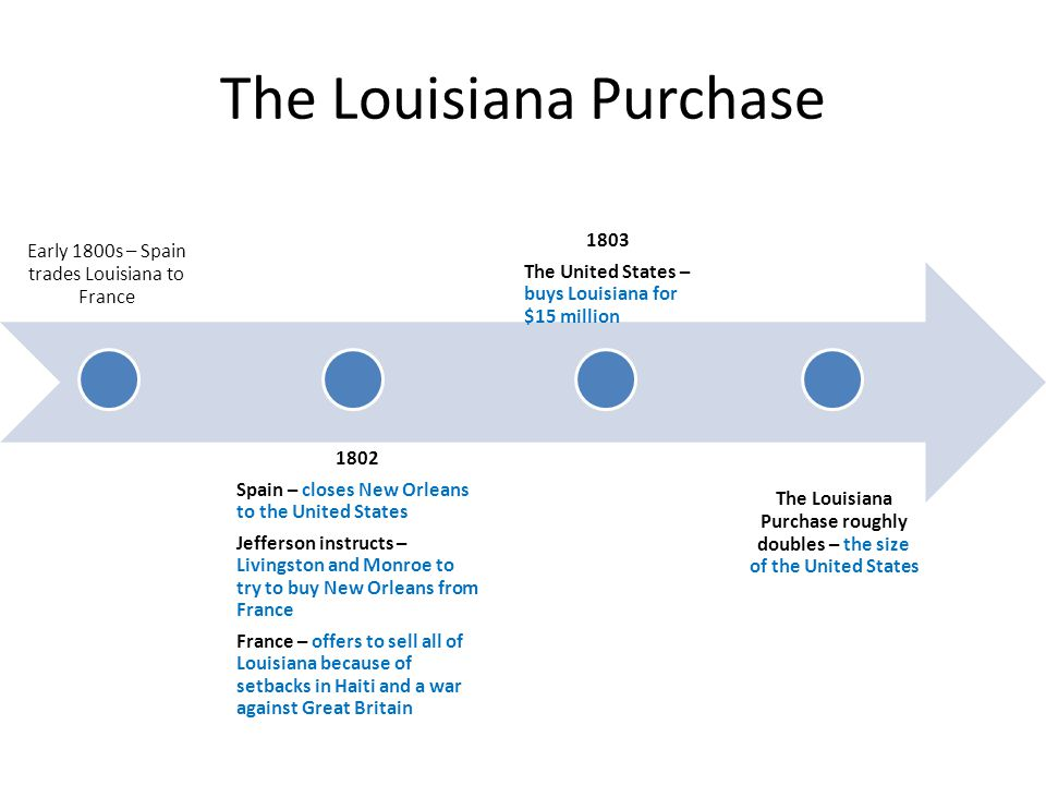 The Louisiana Purchase Early 1800s – Spain trades Louisiana to France 1802 Spain – closes New Orleans to the United States Jefferson instructs – Livingston and Monroe to try to buy New Orleans from France France – offers to sell all of Louisiana because of setbacks in Haiti and a war against Great Britain 1803 The United States – buys Louisiana for $15 million The Louisiana Purchase roughly doubles – the size of the United States