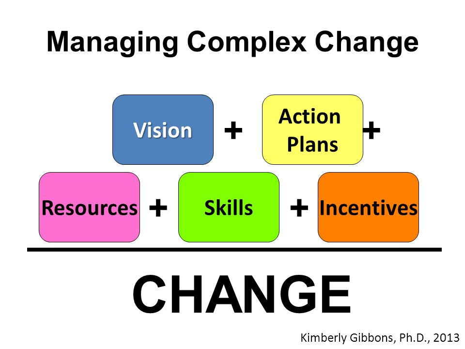 Managing Complex Change Vision Action Plans ResourcesSkillsIncentives CHANGE ++ ++ Kimberly Gibbons, Ph.D., 2013