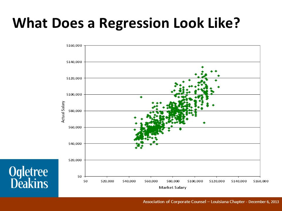 Association of Corporate Counsel – Louisiana Chapter - December 6, 2013 What Does a Regression Look Like.