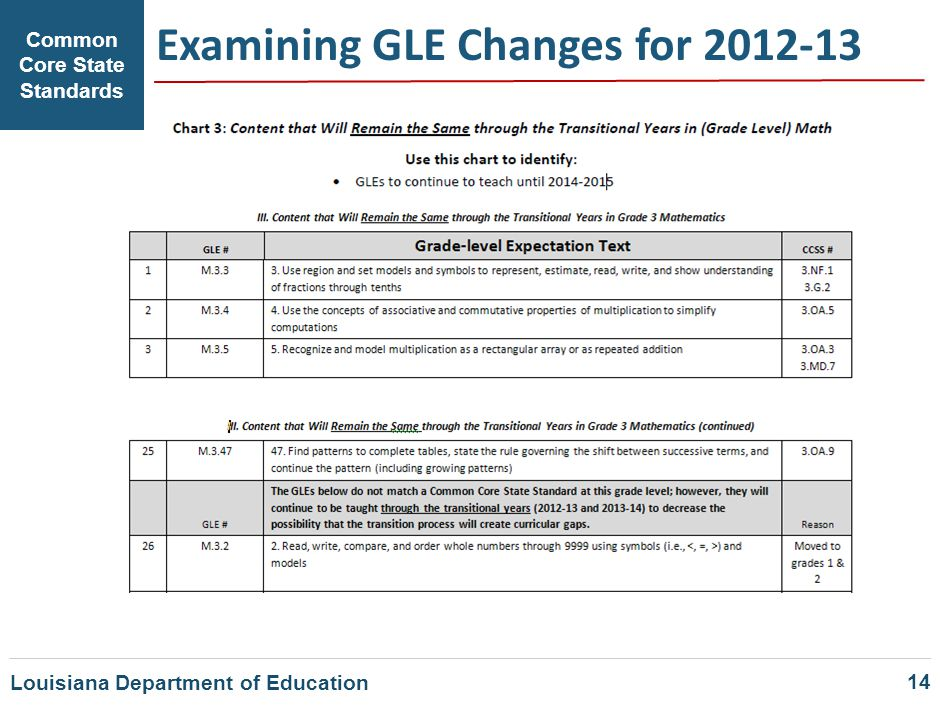 Common Core State Standards Examining GLE Changes for 2012-13 14 Louisiana Department of Education