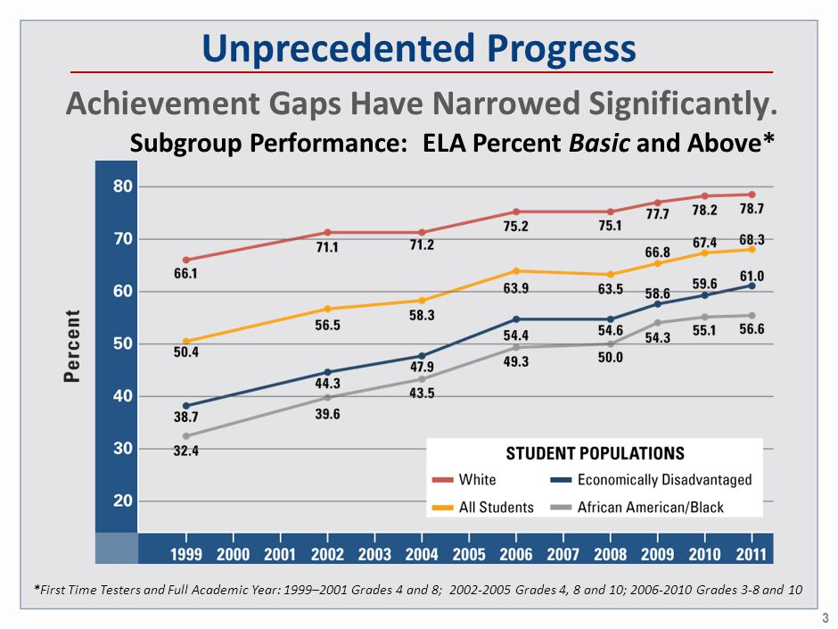 3 Subgroup Performance: ELA Percent Basic and Above* Achievement Gaps Have Narrowed Significantly. *First Time Testers and Full Academic Year: 1999–20