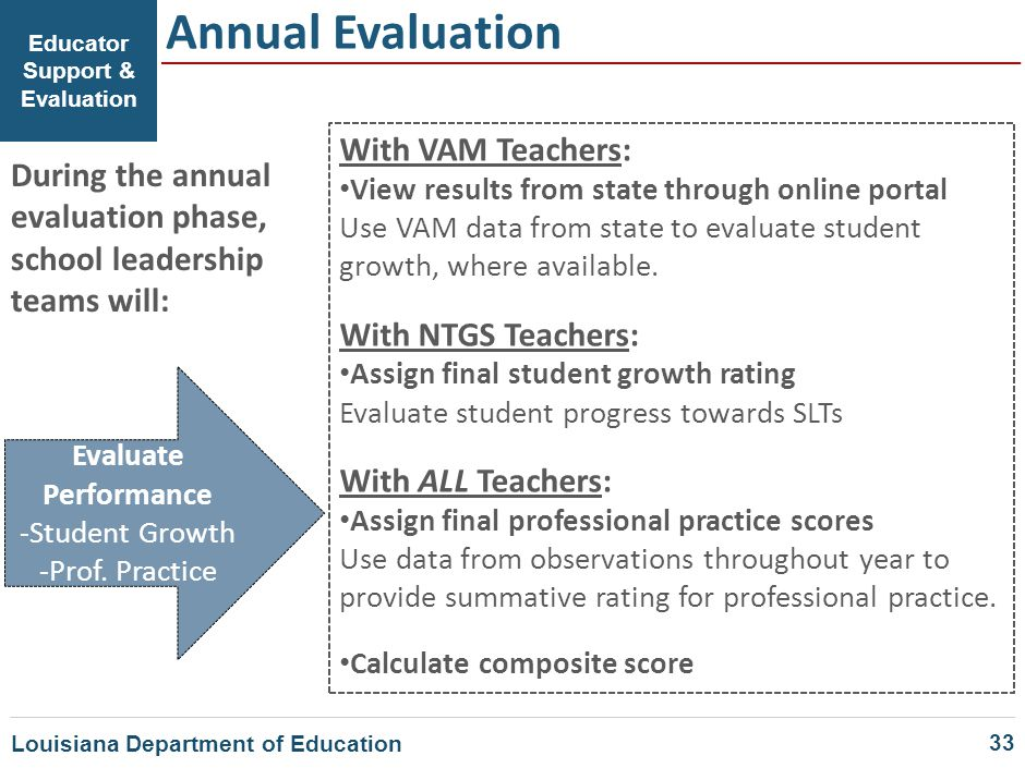 Educator Support & Evaluation Annual Evaluation Evaluate Performance -Student Growth -Prof. Practice With VAM Teachers: View results from state throug