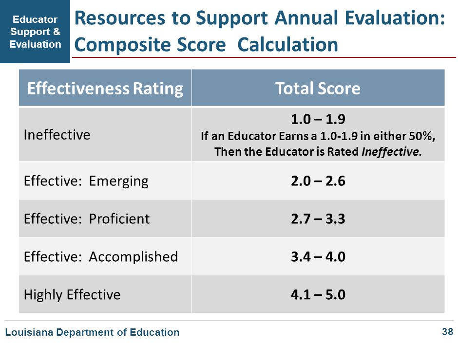 Educator Support & Evaluation Resources to Support Annual Evaluation: Composite Score Calculation Effectiveness RatingTotal Score Ineffective 1.0 – 1.