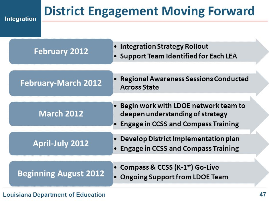District Engagement Moving Forward Integration Integration Strategy Rollout Support Team Identified for Each LEA February 2012 Regional Awareness Sess