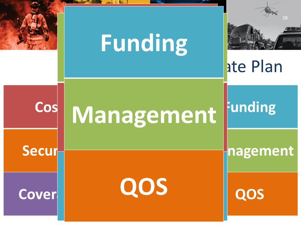Opting Out: State Plan 28 CostInteroperabilityFunding SecurityTechnologyManagement CoverageTimelineQOS Cost Security Coverage Interoperability Technology Timeline Funding Management QOS