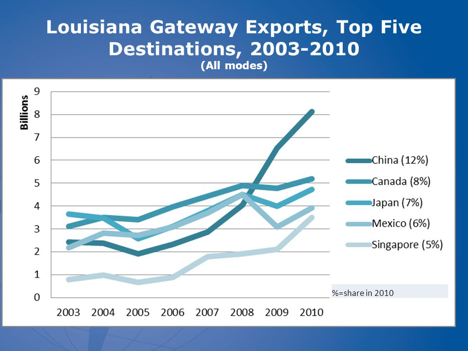 Louisiana Gateway Exports, Top Five Destinations, 2003-2010 (All modes) %=share in 2010