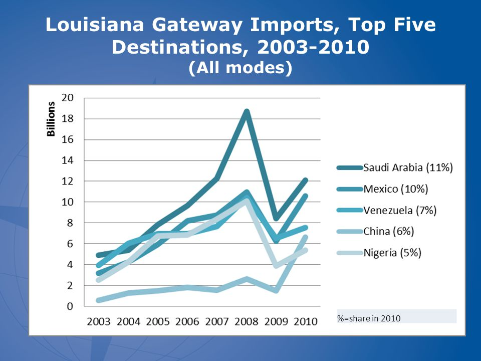 Louisiana Gateway Imports, Top Five Destinations, 2003-2010 (All modes) %=share in 2010
