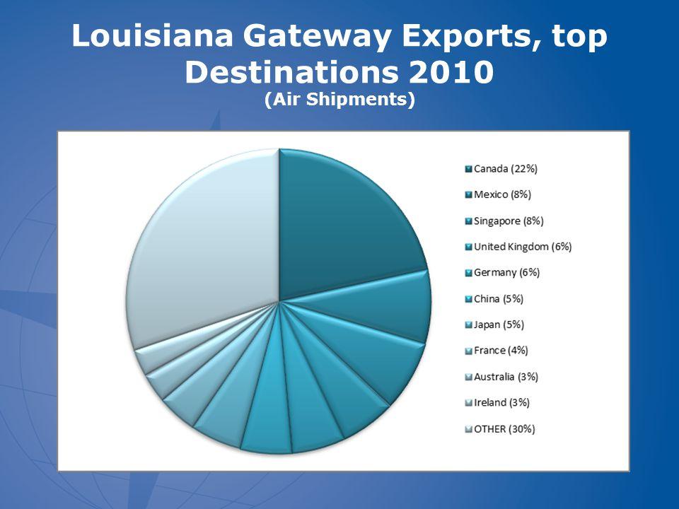 Louisiana Gateway Exports, top Destinations 2010 (Air Shipments)