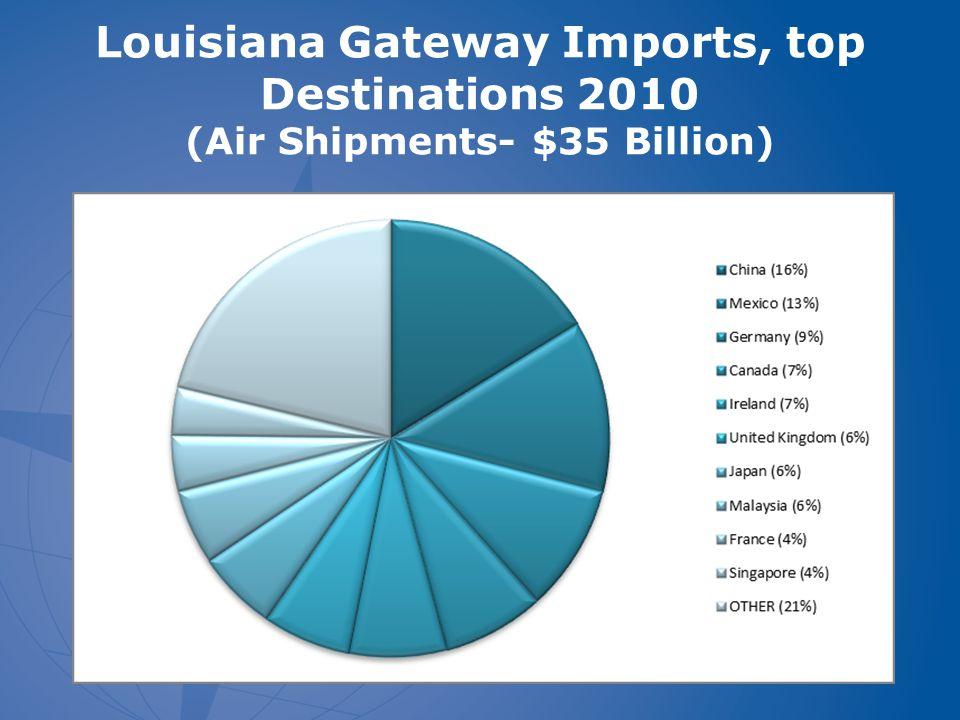 Louisiana Gateway Imports, top Destinations 2010 (Air Shipments- $35 Billion)