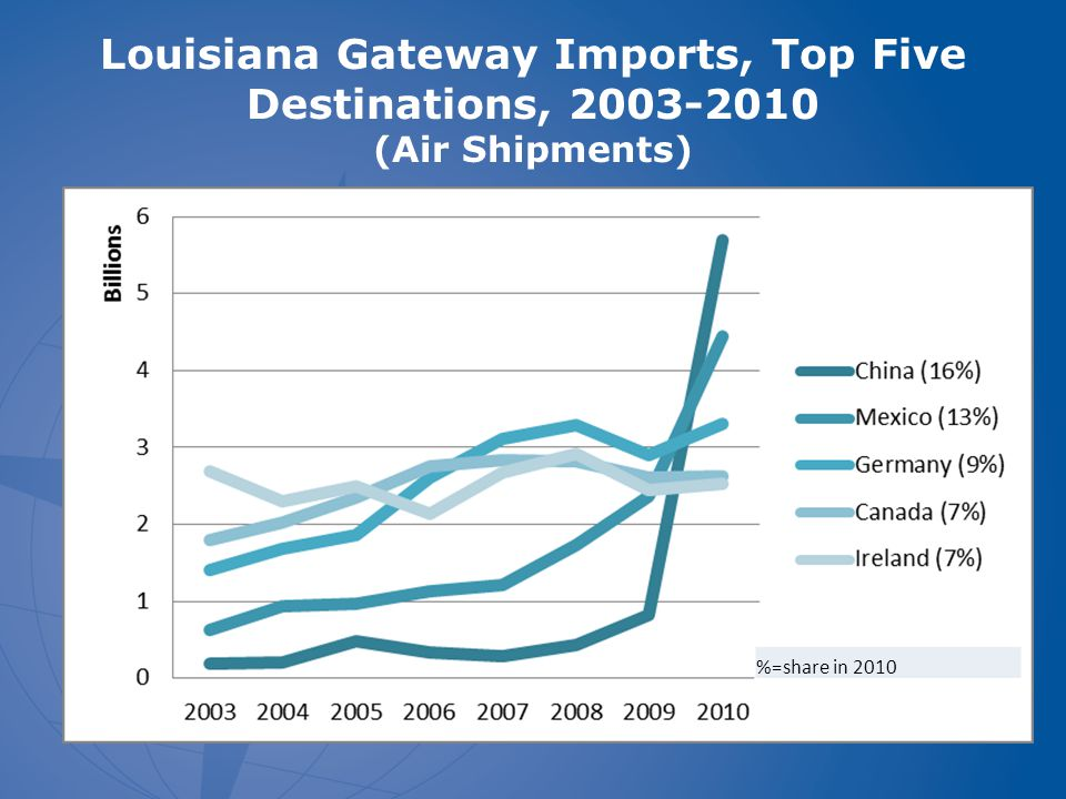 Louisiana Gateway Imports, Top Five Destinations, 2003-2010 (Air Shipments) %=share in 2010