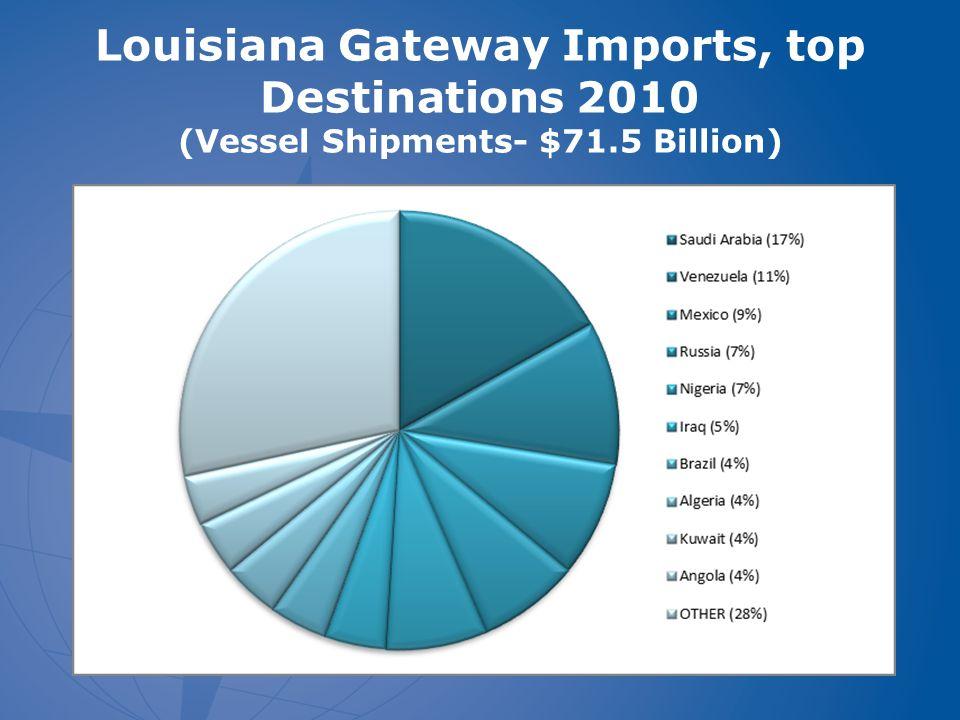 Louisiana Gateway Imports, top Destinations 2010 (Vessel Shipments- $71.5 Billion)
